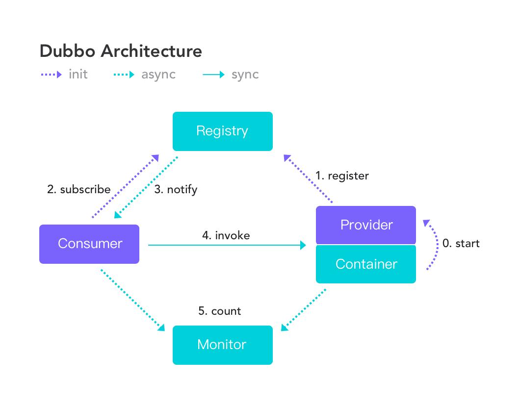 Dubbo框架